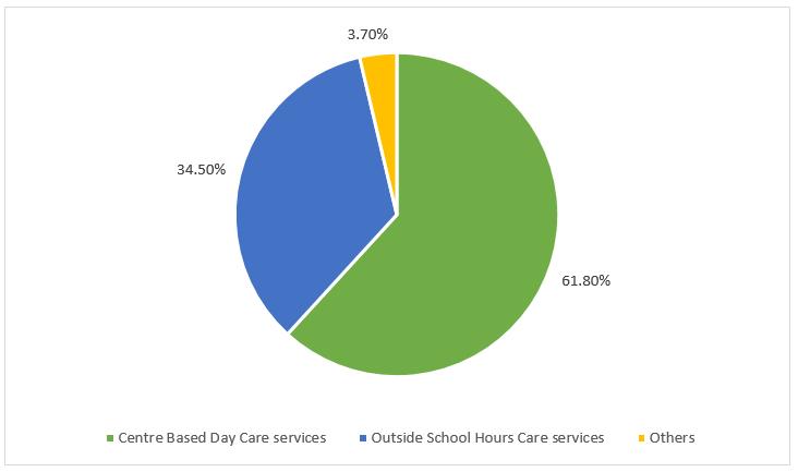 Different Child Care Service Providers