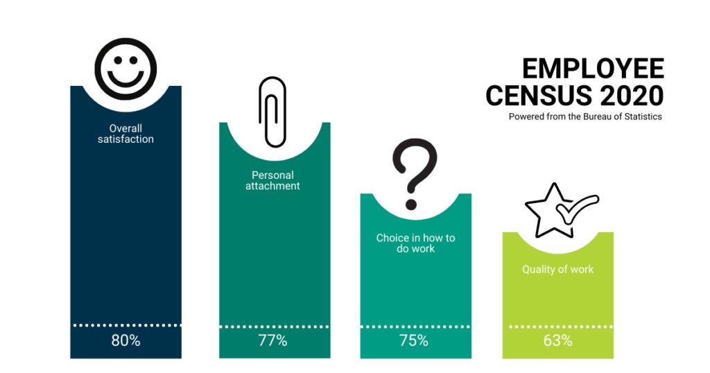 Employee census - enjoyable careers